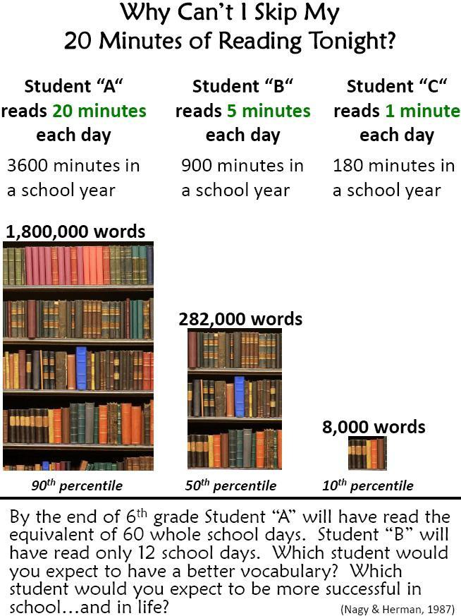why read